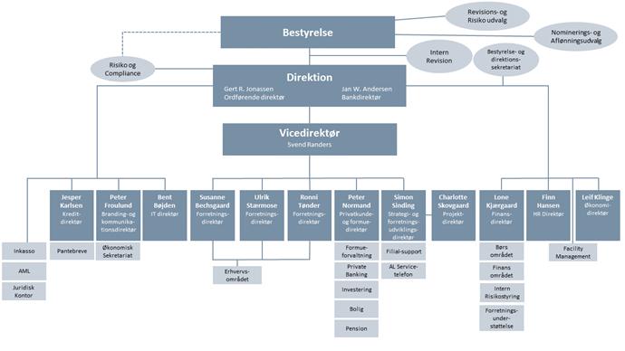 Organisationsdiagram - Arbejdernes Landsbank